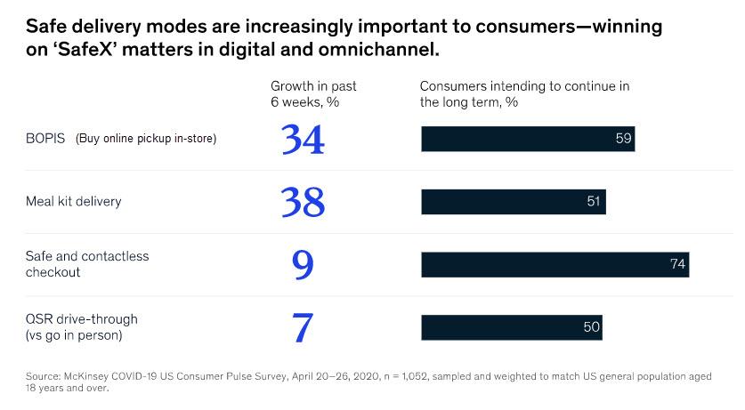 Changing buying habits